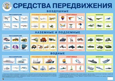 Плакат Средства передвижения -